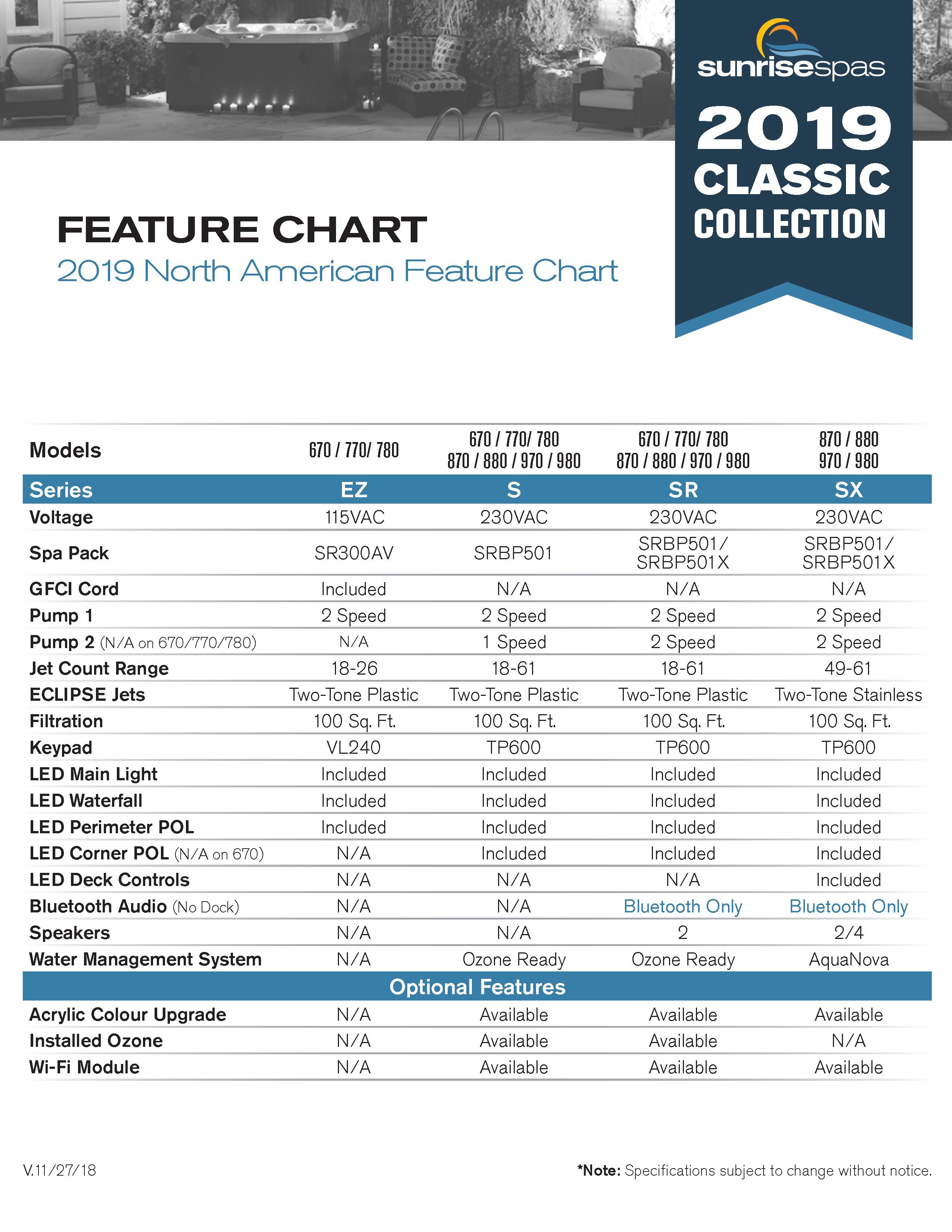 Sunrise Spas Series Comparison | Crown Spas & Pools
